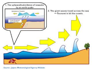 Mekanisme pembentukan Tsunami karena gempa bumi