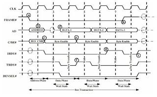 Pengertian Bus-Bus Sistem Komputer: Bus dan Sistem
