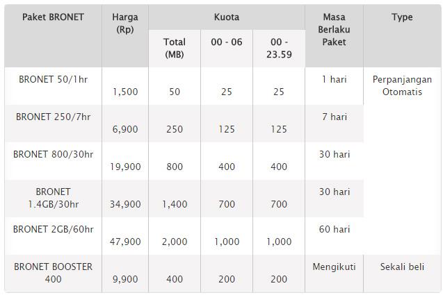 Cara Daftar Paket Internet Axis | HAPEMU