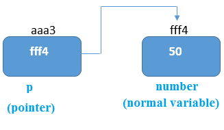 pointer variable stores the address of number variable