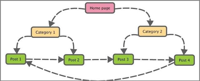 Tips Membuat Internal Link Yang Mudah Cepat dan Relevan
