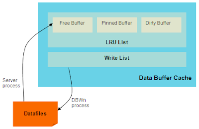 Data buffer cache [Oracle Instance]