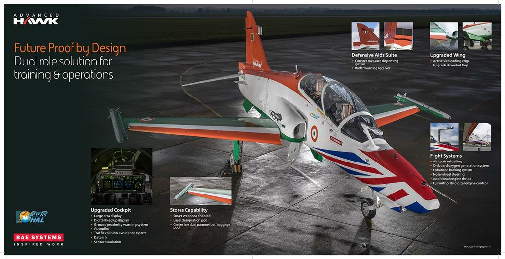 UNVEILED THE INDO-UK ADVANCED HAWK - Blog Before Flight