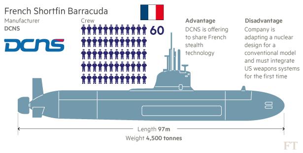 Submarine Matters  Naval Group  Was Dcns  Wins Australia U0026 39 S