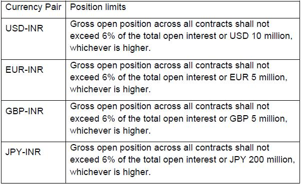 Position limits for NRIs in the permitted currency pairs