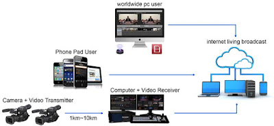wireless video transmission for internet living boardcast