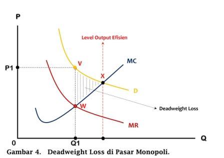 Deadweight Loss di Pasar Monopoli - www.ajarekonomi.com