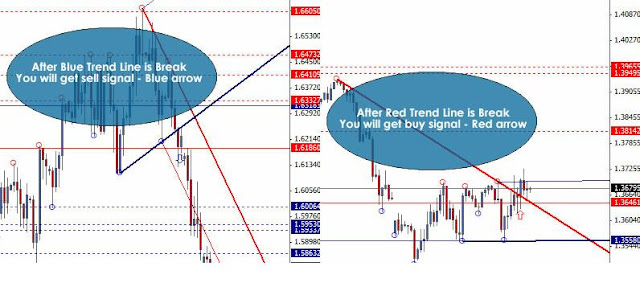 Tom demark trend lines forex strategy price projection