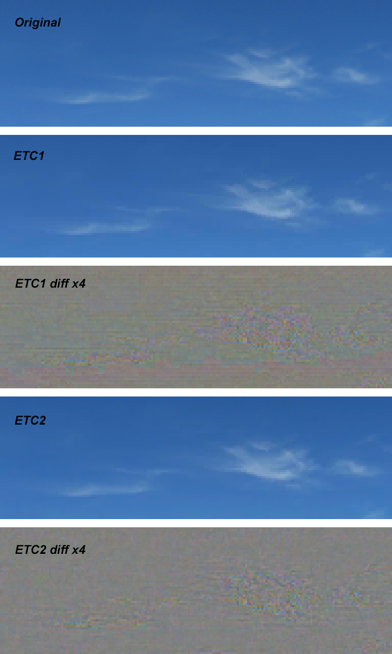 Developer's notes II  ETC2 texture compression in OpenGL ES 3 0