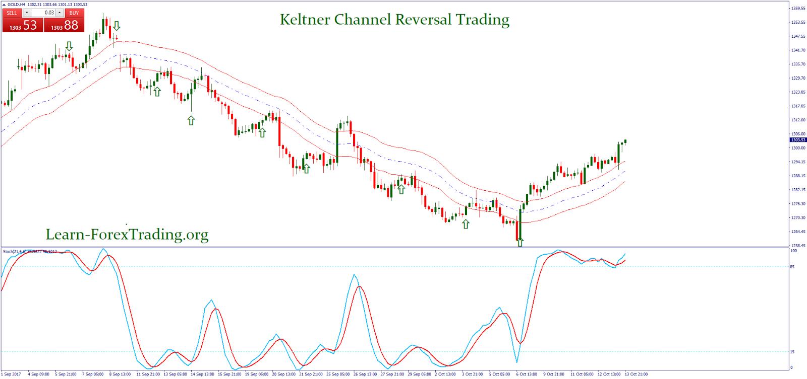 Forex keltner channel trading system