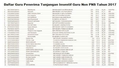 Daftar Guru Penerima Tunjangan Insentif Guru Non PNS Tahun 2017