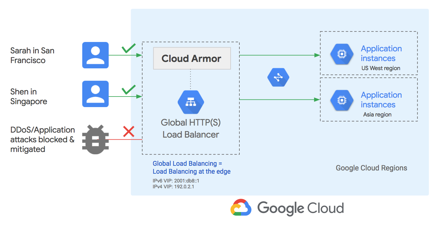 Google's New Cloud Security Tools Increase DDOS Protection