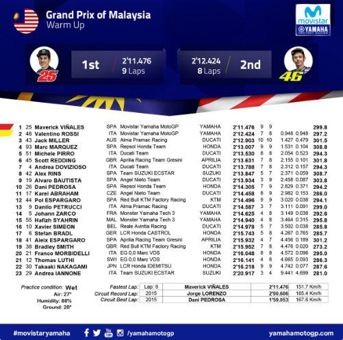 Hasil Pemanasan MotoGP Malaysia 2018