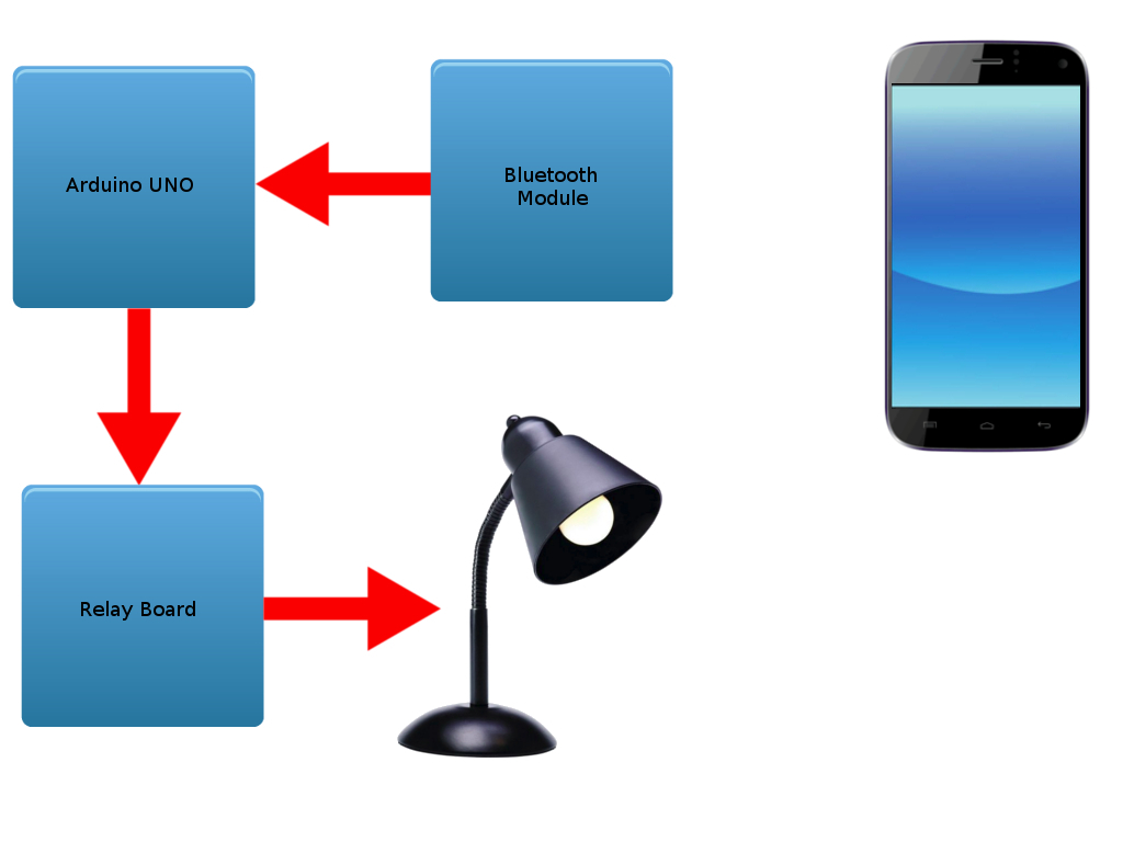 Android Home Automation Using Arduino Robots The Next Species On Relay Board Diagram Figure 1