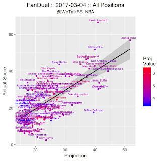 NBA DFS FanDuel Projections 3/5