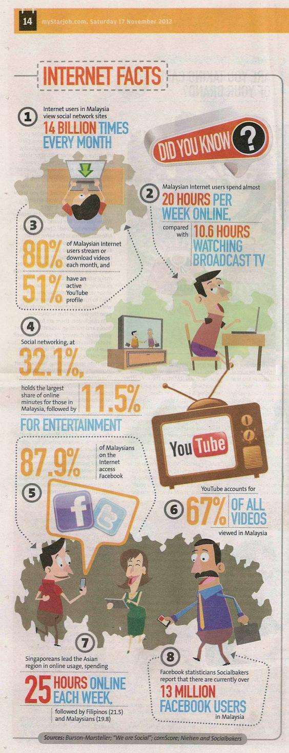 Internet Facts, Fakta Tentang Internet, Penggunaan Internet Di Malaysia,
