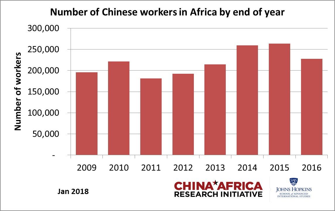 China in Africa: The Real Story