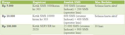 Paket Voucher SMS Indosat