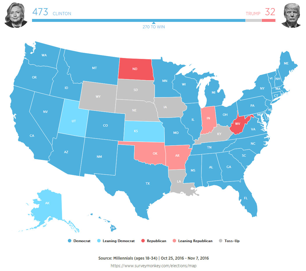 How the presidential election of 2016 would look like if only millennials voted