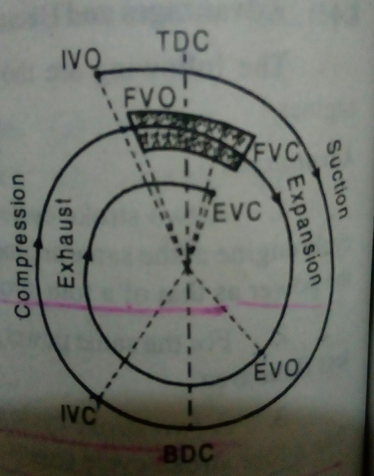 Valve Timing Diagram For 4 Stroke Diesel Engine 1998 Subaru Impreza Wiring T S I C Engines Automobiles Ci
