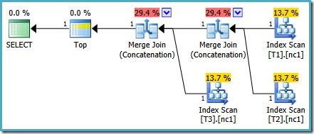 SQL Server 2014 plan