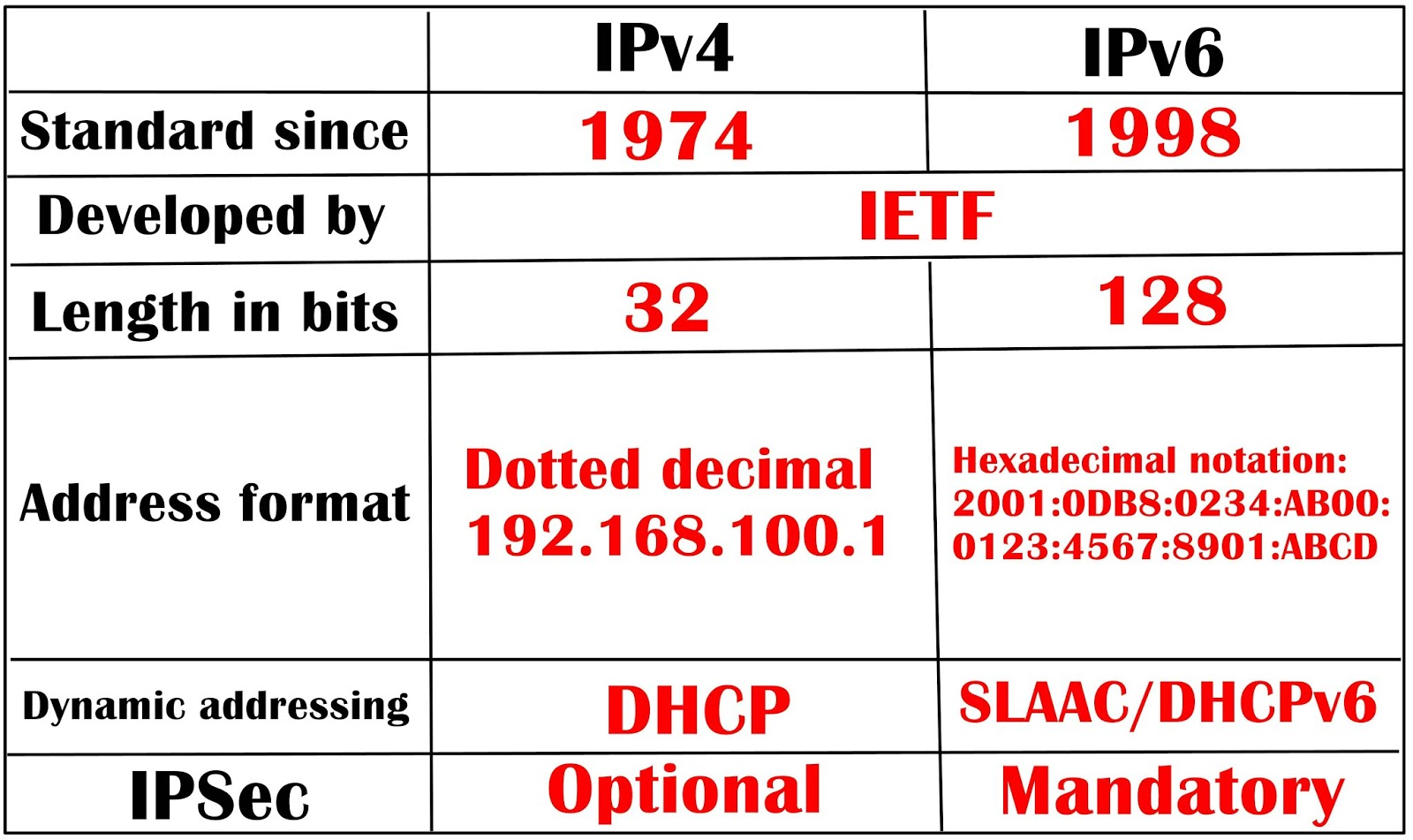 Understand IP Address IPv4 Classes And Subnet Mask - Tech Akshay