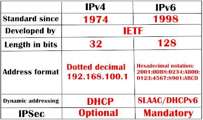 Understand IP Address