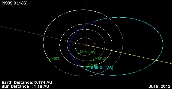Comets & Asteroids - Small Bodies of the Solar System: PHA ...