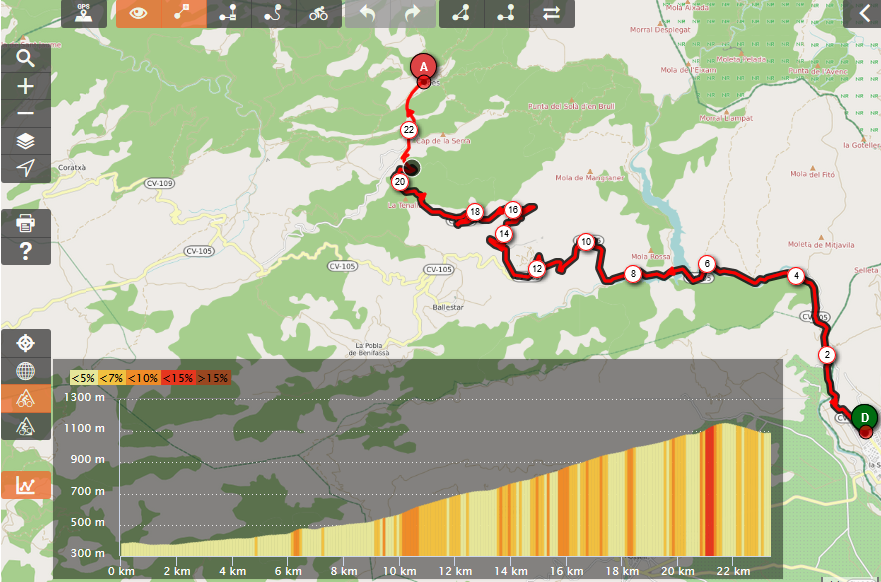 Cycling in Valencia, Spain, Profile of Coll de Fredes