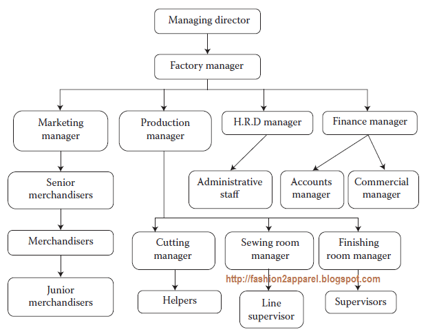 Organogram of a garment industry