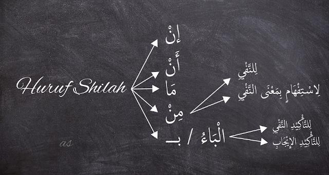Huruf Shilah Dalam Ilmu Nahwu dan Contohnya Huruf Shilah