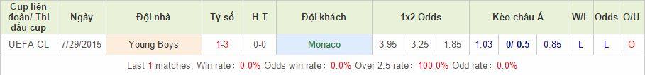 Monaco vs Young Boys cách vào 12bet