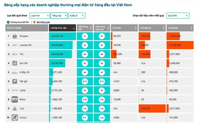 Shopee trở thành trang thương mại điện tử lớn nhất ở Việt Nam