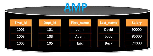 Teradata Columnar AMP