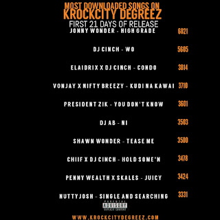 Top10 Most Downloaded Songs on Krockcity Degreez (2017/2018)
