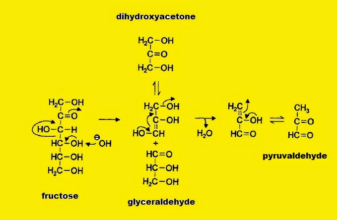 Fig. I.3: Mechanism of formation of glyceraldehyde and pyruvaldehyde from fructose during the caramelization process (heating above 120 °C)