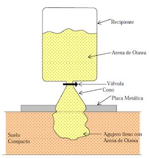 aplicación del cono y arena