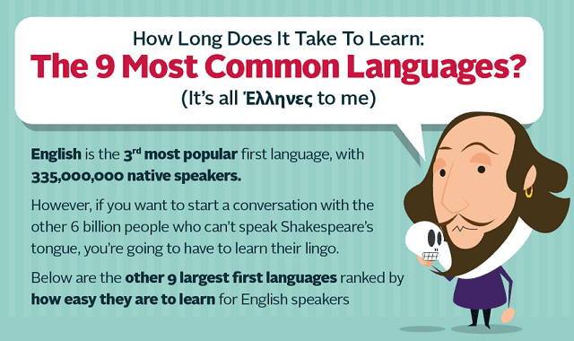 How Long Does It Take To Learn: The 9 Most Common Languages
