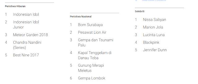 Populer di Indonesia