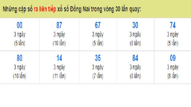 Những cặp số ra liên tiếp xổ số  Đồng Nai trong vòng 30 lần quay - Win2888vn