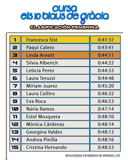Clasificación Femenina 10K - Cursa Els Blaus de Gràcia 2017