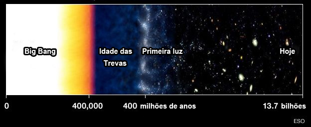 Idade das Trevas - evolução do Universo - forma simplificada