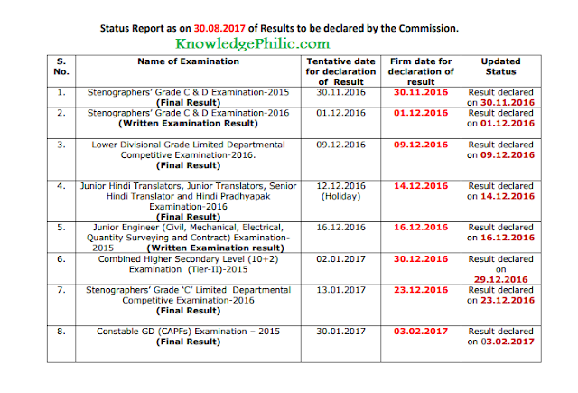 Status Report as on 30.08.2017 of Results to be declared by the Commission.