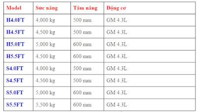 xe nâng Hyster LPG forklift 4.0 – 5.5 tấn
