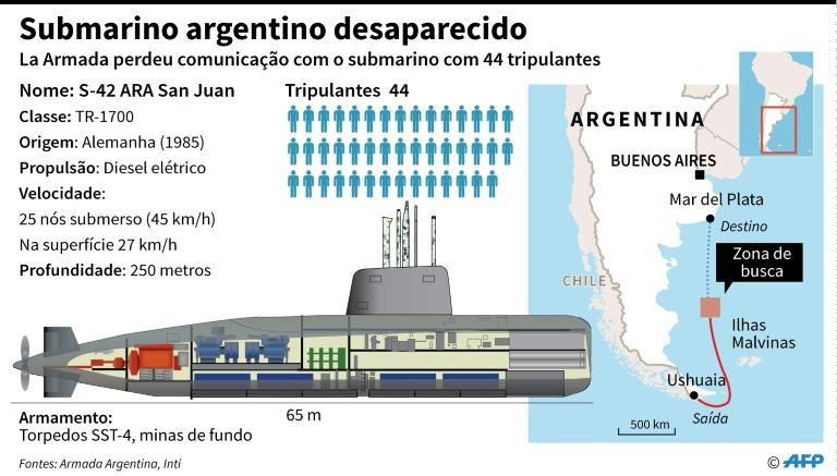 Submarino argentino é encontrado um ano após desaparecimento