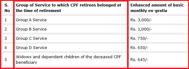 current-pension-rate-of-contributory-provident-fund-cpf-pensioners