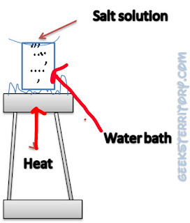 Evaporation method