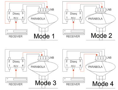 Switch Parabola dan Cara Setingnya