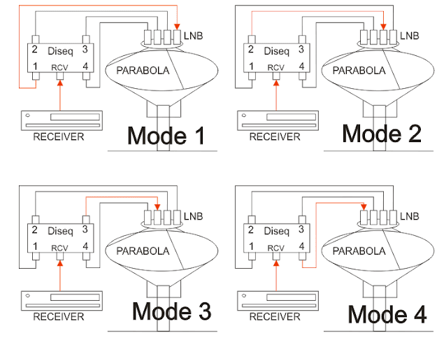 Pemasangan Switch Diseq 4x1