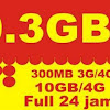 Cara Menggunakan Kuota 4G Indosat Ooredoo Sebesar 10 GB
